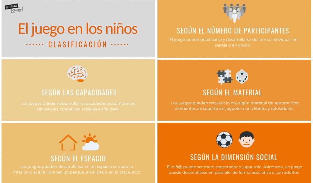 Infografía sobre los tipos de juegos en Educación Infantil
