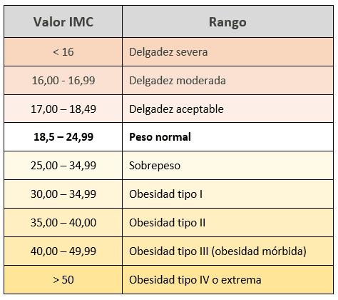 Rangos de IMC