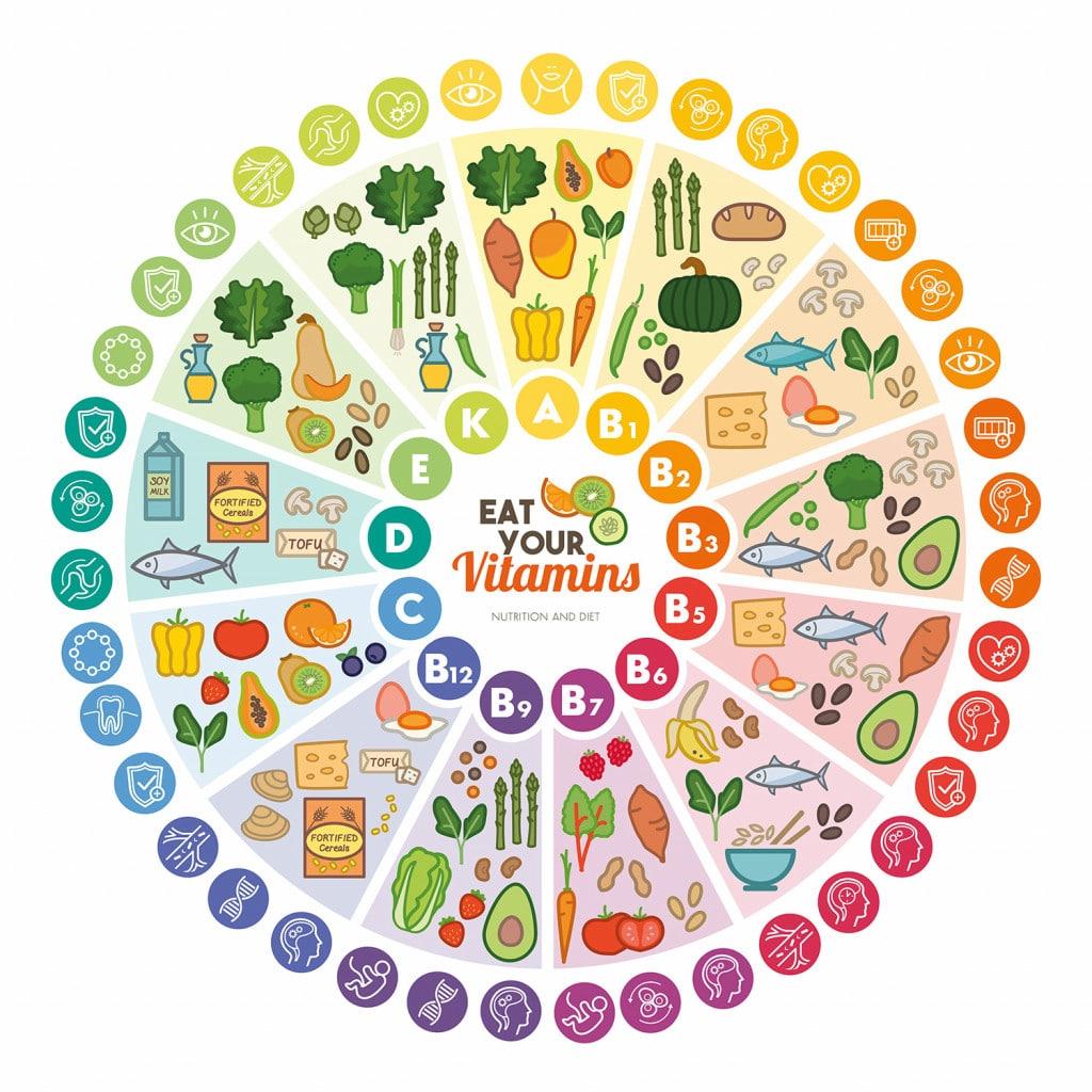 en que alimentos se encuentra la biotina