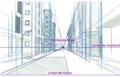 El punto de fuga, la línea de horizonte y la línea de tierra están presentes en una representación tridimensional.