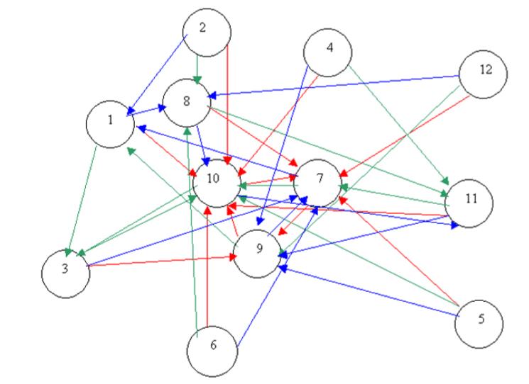 a representación gráfica de los resultados del test sociométrico es el sociograma. En este grupo hay 12 alumnos.