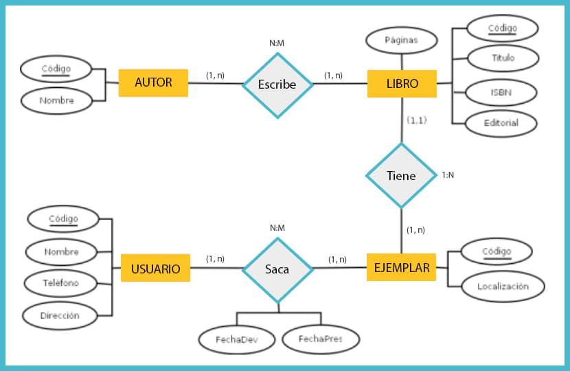Ejemplo de la representación de un modelo entidad-relación.